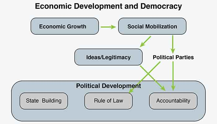 Development and Democracy